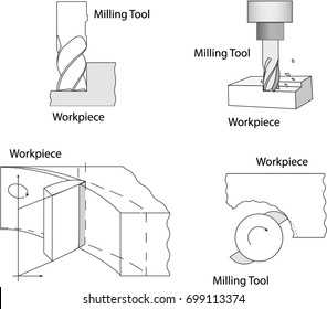 Vector of Industry Machining process known as Milling shown from different views with a helical end mill