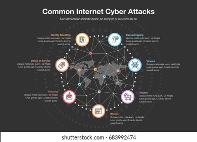 Vector infographic for common internet cyber attacks template.