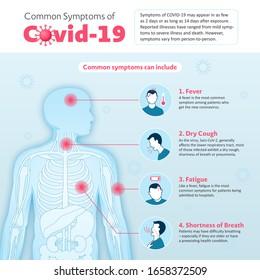 Vector Infographic of Coronavirus Common Symptoms (2019-nCoV or Covid-19 or Sars-CoV-2)