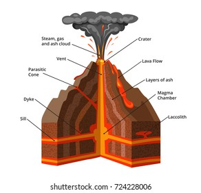 Vector infographic illustration. Cross section of volcano with lava and magma eruption