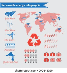 Vector infographic on renewable energy usage and potential, featuring solar energy, wind power,  tidal waves, geothermal heat, hydropower