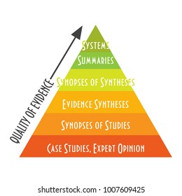 Vector infographic to promote Evidence based medicine. Levels, Quality or hierarchy of Evidence Pyramid.