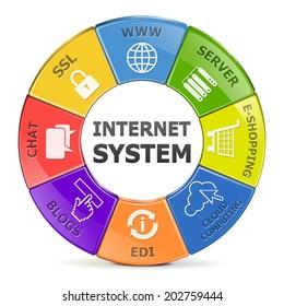 Vector Internet System