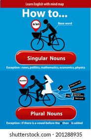 Vector of Learn English. Singular and Plural Nouns