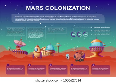 Vector Mars colonization cartoon poster. Different bases, colony buildings on the red planet. Infographics with rocket, mars rover. Futuristic technology banner with sci-fi constructions