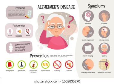 Vector medical poster Alzheimer's disease. Symptoms of the disease. Prevention. Illustration of sick old woman.