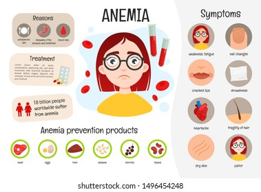 Vector medical poster anemia. Symptoms of the disease. Prevention. Illustration of a cute girl.