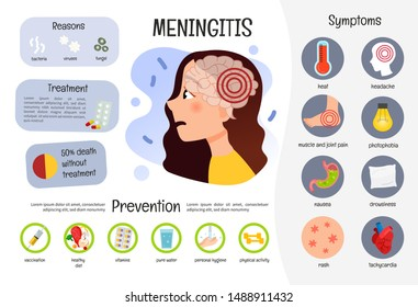 What are the Symptoms and prevention of meningitis
