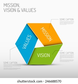Vector Mission, vision and values diagram schema infographic