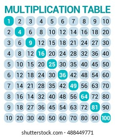 Vector multiplication table. Educational illustration chart for school students, in teal colors on white background