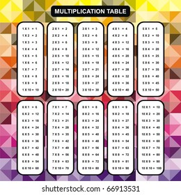 VECTOR Multiplication Table Educational Material for Primary School Level Colorful Abstract Background One Two Three Four Five Six Seven Eight Nine Ten Helpful For Children Classroom