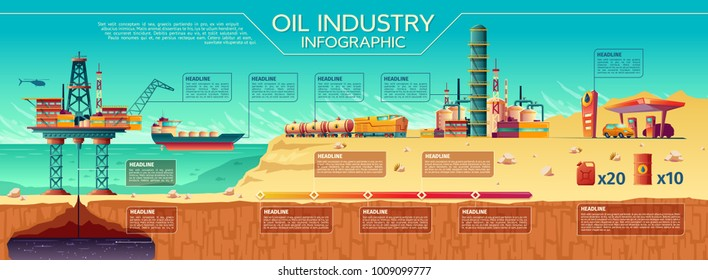 Vector oil industry presentation infographics. Offshore crude oil extraction, transportation, refinery plant. Illustration water oil rig drilling platform, fuel tanker ship rail tanks, car gas station