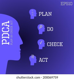 Royalty free stock illustration of pdca plan do check act diagram vector pdca plan do check act diagram schema template with head icons maxwellsz
