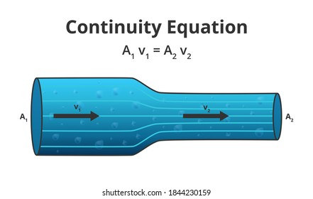 Vector physics scientific illustration of the continuity equation A1 v1 = A2 v2. The flow of an ideal fluid. The law of conservation of some quantity, steady-state flow isolated on a white background.