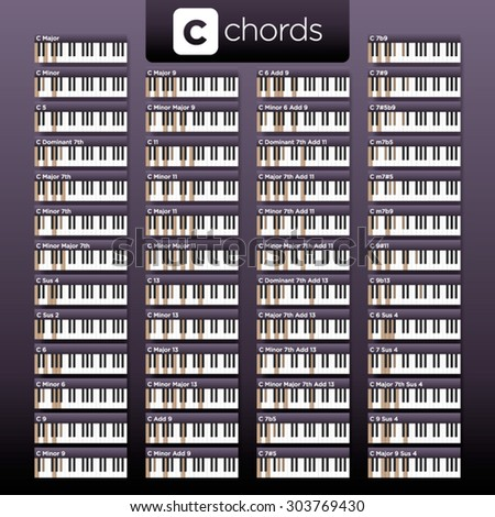 Vector Piano C Chords Visual Dictionary Stock Vector Royalty Free
