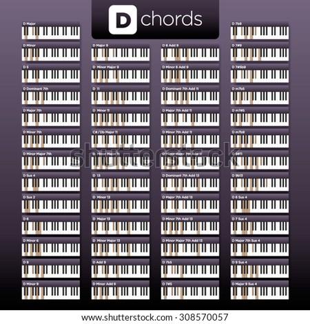 Vector Piano D Chords Visual Dictionary Stock Vector Royalty Free