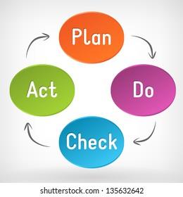 Vector Plan Do Check Act schema