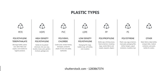 Vector plastic packaging recycling symbols set. Resin identification codes icons. Industrial icons with plastic products material marking. PETE, HDPE, PVC and others.