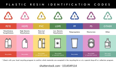 Vector plastic recycling. Plastic resin codes icons. Garbage waste sorting recycling icons. Reduce reuse recycle. Plastic bottles and other plastic materials.