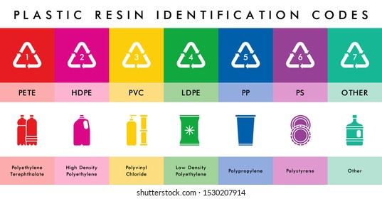 Vector plastic resin codes icons. Garbage waste sorting recycling icons. Plastic types. Reduce reuse recycle. Waste sorting. Vector plastic icons illustration.