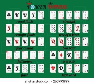 Vector poker hands rankings on green background.