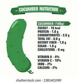 Vector product icon vegetable nutritional value cucumber. Description of calories and vitamins green juicy cucumber. Illustration of the nutritional facts  cucumber in flat minimalism style.