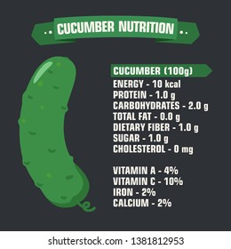 Vector product icon vegetable nutritional value cucumber. Description of calories and vitamins green juicy cucumber. Illustration of the nutritional value of a cucumber in flat minimalism style.