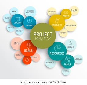 Vector Project management mindmap scheme concept diagram