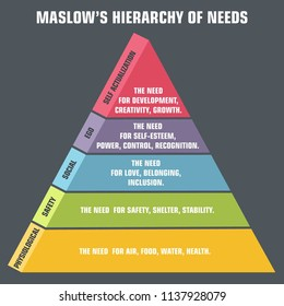 Vector psychology icon pyramid of human needs. Maslow's hierarchy of needs.