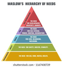 Vector psychology icon pyramid of human needs. Maslow's hierarchy of needs. Graphic pyramid in a flat style.