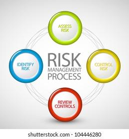 Vector Risk management process diagram schema