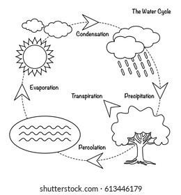 Water cycle images stock photos vectors shutterstock vector schematic representation of the water cycle in nature illustration of diagram water cycle ccuart Image collections