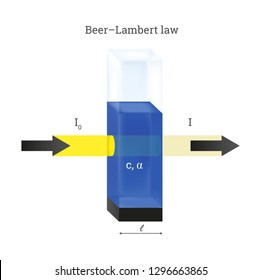 Vector scheme of Beer Lambert law. Cuvette with the blue liquid sample solution. Absorption of the yellow light by the solution with concentration. Physical educational icon isolated on white.