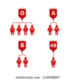 Vector scheme of blood transfusion by groups. The universal donor. Schematic representations of people. Blood donation icons.