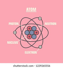 Vector science icon model of atom. The illustration consists of the scheme of the nucleus of an atom.