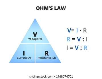 Vector scientific or educational diagram of Ohm's law isolated on white. Triangle with voltage – volts, current – amperes, and resistance – ohms with three relevant equations. Triangle used in physics