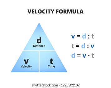 Vector scientific or educational diagram of velocity formula isolated on white background. Triangle with distance, velocity or speed, and time with three relevant equations. Triangle used in physics.