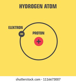 Vector scientific icon Atom Hydrogen. The nucleus of an atom consists of a proton and an electron.
