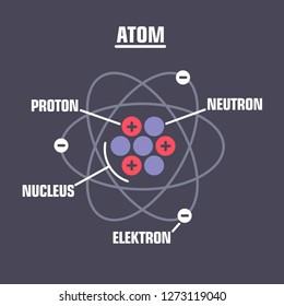 Vector scientific icon of atom molecule. The structure of the model of the atom in a flat style.