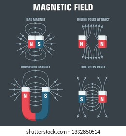 Vector scientific icon magnetic fields. Magnet blue and red with the poles and directions of magnetic fields. Magnet illustration in flat minimalism line style.