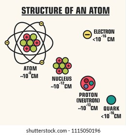Vector scientific icon structure of an atom molecule. The picture is an atom molecule, an electron, a proton, a nucleon and a quark.