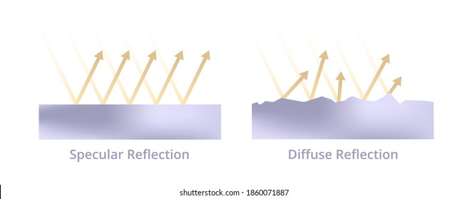 Vector scientific illustration of light reflection, reflection of light. Specular reflection and diffuse reflection isolated on white. Rays, reflexion on mirror surface, scattering on uneven surface.