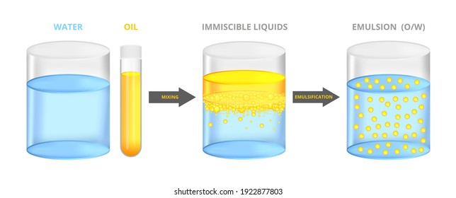 Vector scientific illustration, set of emulsification isolated on a white background. Immiscible liquids water and oil mixed together – emulsion oil in water,  a stable dispersion. Test tube, beaker.