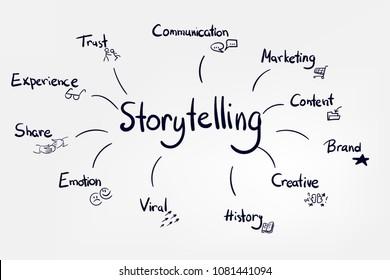 vector sketch lettering word doodle concept illustration storytelling