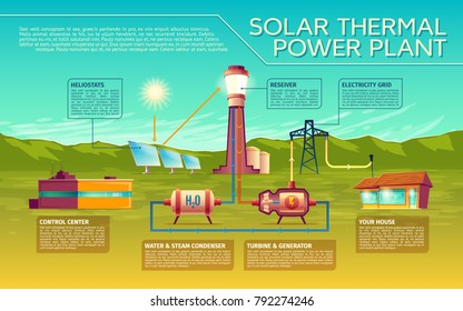 royalty free stock illustration of solar thermal power plantvector solar thermal power plant business presentation infographics sun light to in house energy transformation