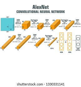 Vector tech icon AlexNet  convolutional neural network. AlexNet - convolutional neural network for the classification of images. An illustration of the AlexNet algorithm scheme in flat minimalism sty