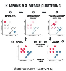 Vector tech icon scheme of machine learning algorithm for clustering k-mean. Illustration of the k-mean algorithm scheme in flat minimalism style.