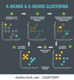 Vector tech icon scheme of machine learning algorithm for clustering k-mean. Illustration of the k-mean clustering  algorithm scheme in flat minimalism style.