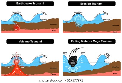Vector Tsunami Disaster Formation natural destruction force caused by earthquake erosion volcano falling meteors result in splash mega shock waves ashore with earth layers water surface level