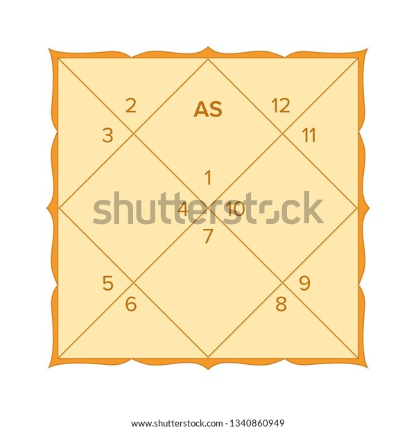 Vedic Astrology Birth Chart Template Northern Stock Vector Royalty Free 1340860949